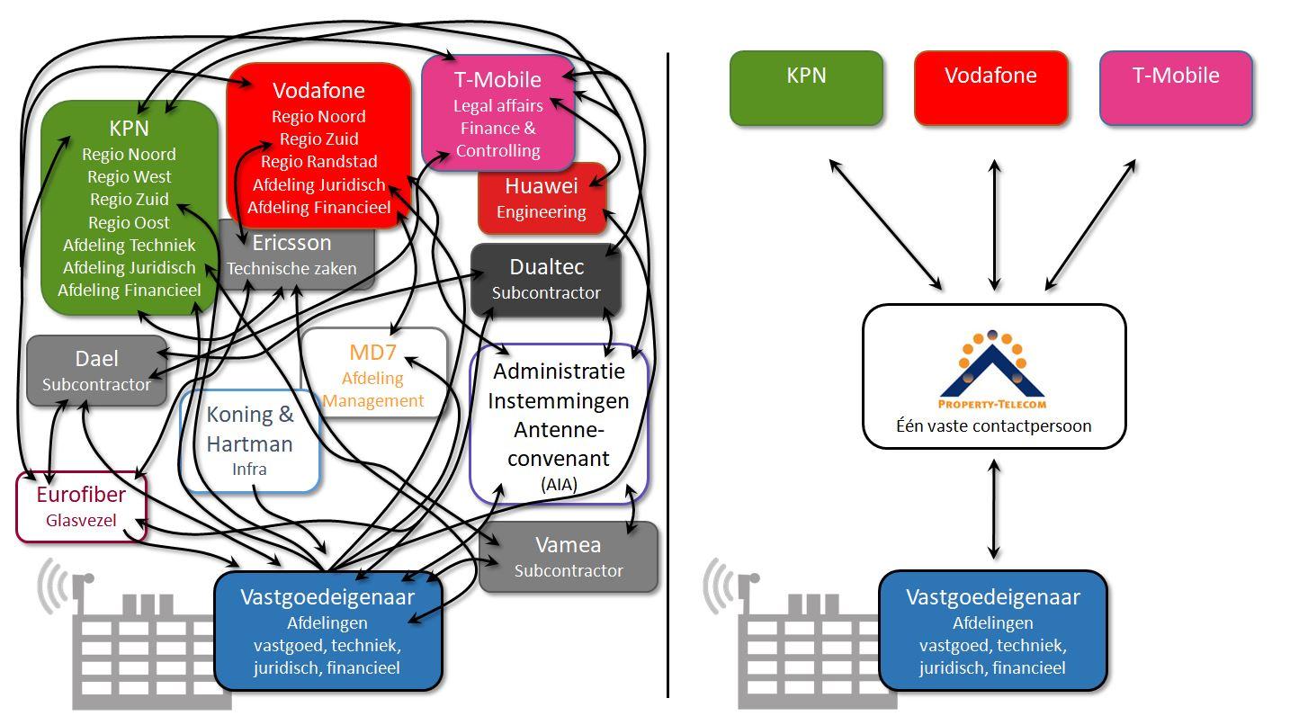 TSM - Telecom Site Management van PropertyTelecom